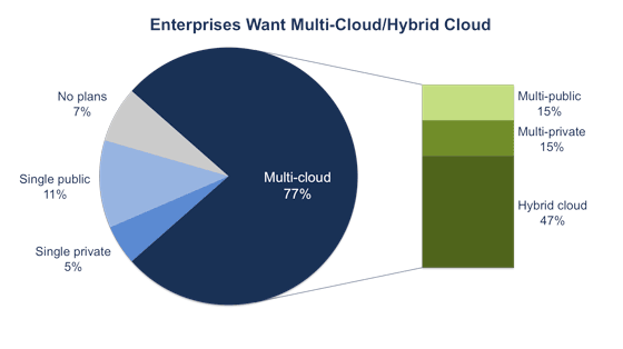 Fine-Tuning Server Utilization In A Cloud Environment