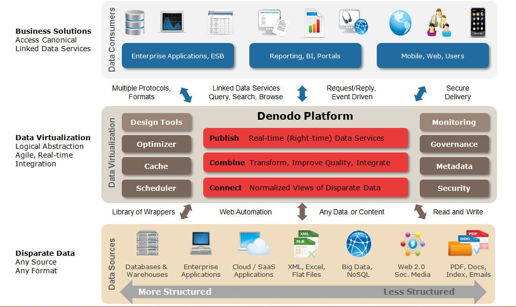 The Intersection of Big Data and Data Virtualization