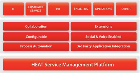 SAIT Polytechnic Consolidates Service Desk Operations With FrontRange's HEAT Platform