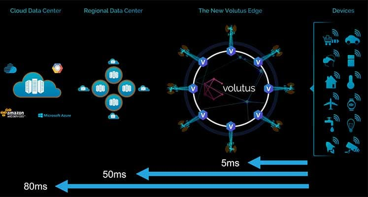 Vapor IO Teams With Tower Titan on Edge Data Center Network