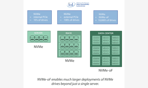 NVMe-oF Explained for the Storage Industry by David Woolf, Senior Engineer, Datacenter Technologies, UNH-IOL