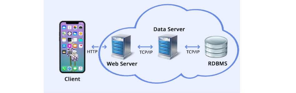 Top 3 Reasons Why Mobile Apps Require a New Data Center Stack