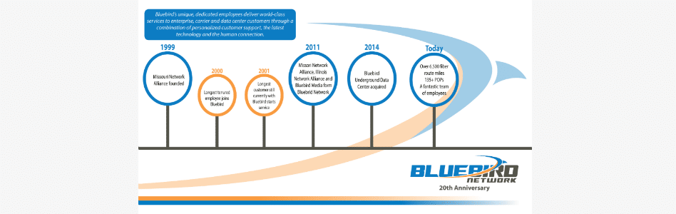Bluebird Network Celebrates 20 Years of Trusted Stand-out Service Supporting Customers Across the Midwest