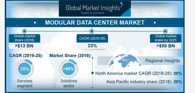 Modular Data Center Market to cross USD 50 billion by 2025