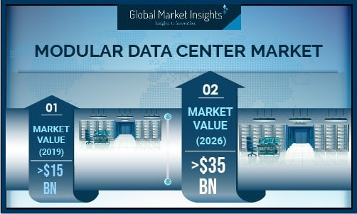 Modular Data Center Market to witness steady growth of 13% during 2020-2026