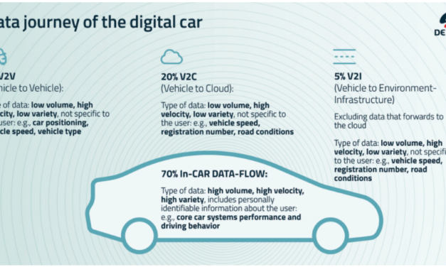 Hello Car – Future-Proofing Industries Through Interconnection Ecosystems – the Digital Car as a Model