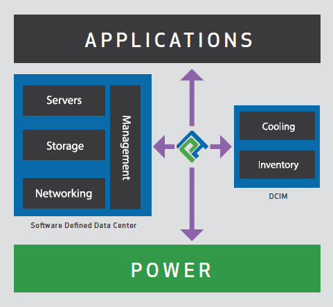 Achieving Application Reliability with Software-Defined Power