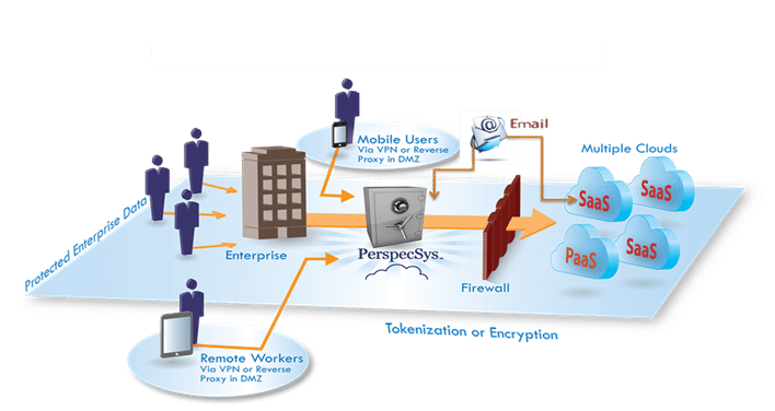 Cloud Data Security – Meeting Data Sovereignty Requirements