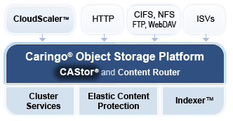 6 Characteristics of Best-in-class Object Storage