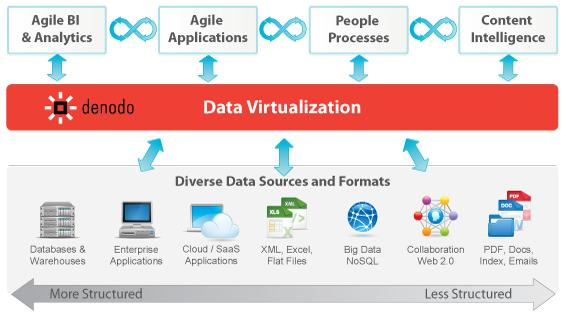 Data Virtualization is More Important than Ever Before