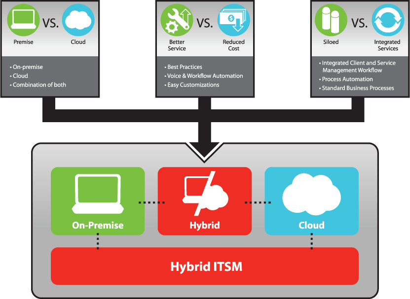 Center Partners Chooses FrontRange's HEAT Hybrid ITSM Platform