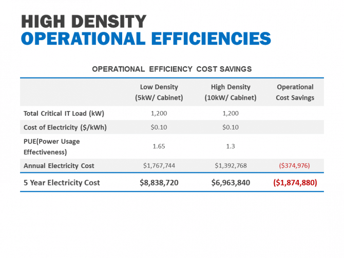 The Cost Savings of High-Density Data Center Environments