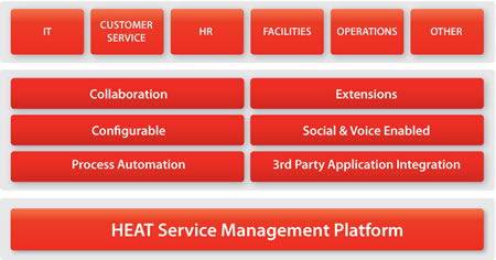 SAIT Polytechnic Consolidates Service Desk Operations With FrontRange's HEAT Platform