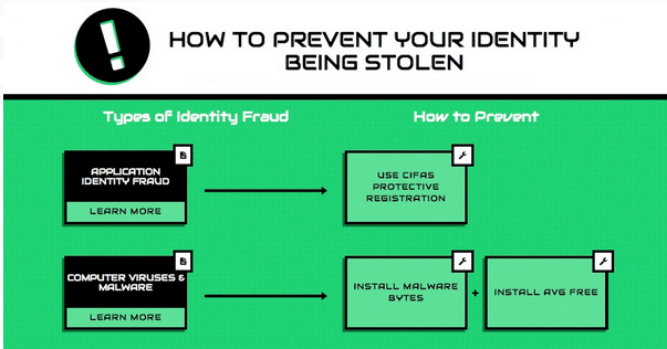 HOW TO PREVENT YOUR IDENTITY BEING STOLEN