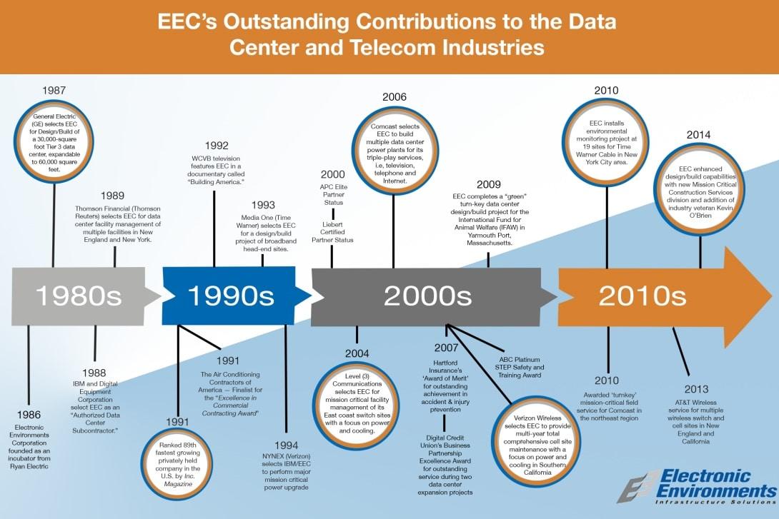 data center history
