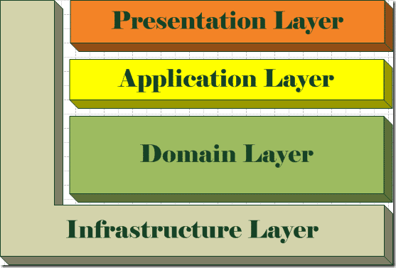 THE IMPORTANCE OF LAYER 1