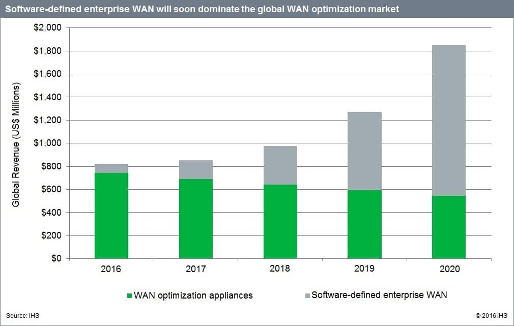 Data Center Network Equipment Up 11 Percent YoY; Software-Defined Enterprise WAN a $1.3 Billion Market by 2020