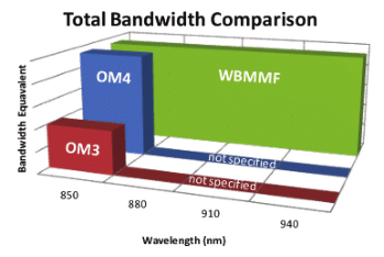 Wideband Multimode Fiber - The Choice of Future Data Centers image